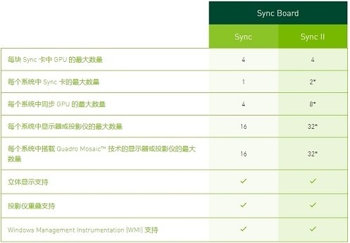 NVIDIA Quadro Sync(显卡固件升级工具)